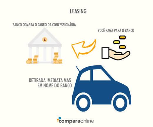 Leasing Carro