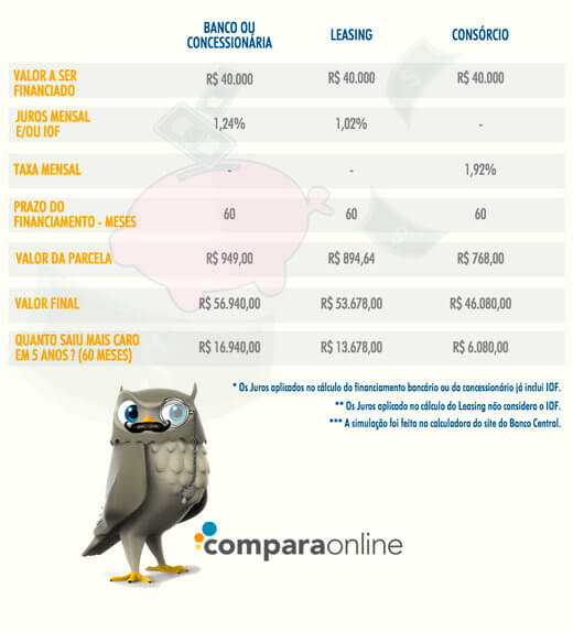 comparativo financiamentos